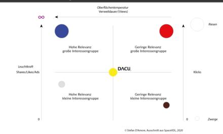 Das Relevanz-Diagramm – die Visualisierung von Bedeutung
