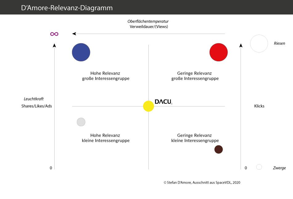 Das Relevanz-Diagramm - die Visualisierung von Bedeutung 2