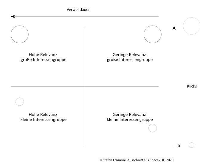 Das Relevanz-Diagramm - die Visualisierung von Bedeutung 7