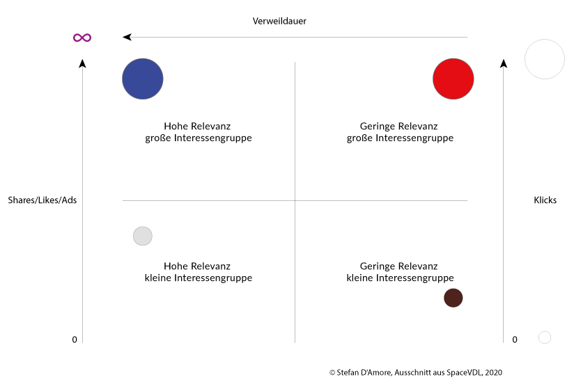 Das Relevanz-Diagramm - die Visualisierung von Bedeutung 8