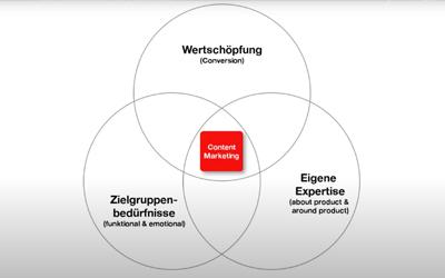 Der Relevanz-Impuls 01: Das Content-Marketing-Prinzip von Mirko Lange