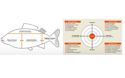 Der Relevanz-Impuls 05: FISH-Modell & Content Radar von Mirko Lange