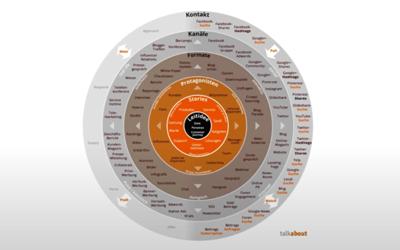 Der Relevanz-Impuls 04: Der beeindruckende Story Circle von Mirko Lange