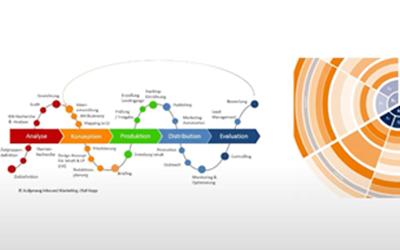 Der Relevanz-Impuls 07: Content-Marketing-Prozess von Olaf Kopp