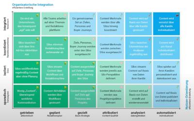 Der Relevanz-Impuls 08: Die Content Maturity Matrix von Mirko Lange